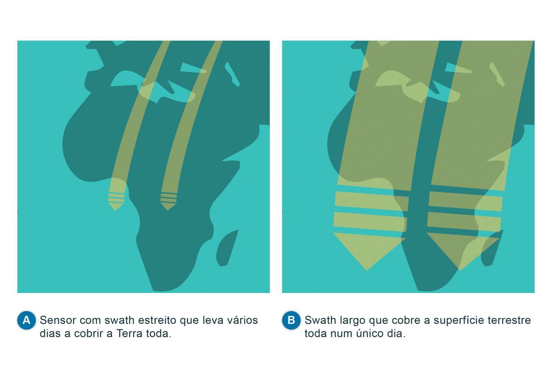 Exemplo de área coberta de sensores com swath diferentes (adaptado de Robinson, 2004). A frequência com que se consegue obter uma imagem sobre o mesmo local depende do período das órbitas. Um menor intervalo de tempo entre passagens sucessivas leva a uma menor cobertura espacial e maior espaçamento entre pegadas das órbitas, enquanto um maior intervalo entre passagens sobre o mesmo local vai permitir que o satélite cubra uma maior área da superfície. Existe portanto uma relação custo-benefício ou um trade-off entre a resolução espacial e a resolução temporal, já que uma é conseguida à custa da outra. Para sensores em órbitas quase-polares este trade-off pode ser parcialmente compensado para sensores cuja largura de varrimento ou swath é grande, i.e., ~1000-2000 km em vez de ~100-200 km. Como se pode ver na figura, se houver sobreposição entre sucessivos varrimentos, esse sensor irá conseguir ter uma maior cobertura da Terra. Por exemplo, um sensor com swath de 1500 km conseguirá uma cobertura total bi-diária. No entanto, como se referiu na secção anterior, uma maior largura de varrimento implica uma perda de resolução espacial e de novo será necessário fazer-se uma avaliação da relação custo-benefício entre a resolução espacial e a temporal. A utilização deste ficheiro é regulada nos termos da licença Creative Commons Attribution 4.0 (CC BY-NC-ND 4.0, https://creativecommons.org/licenses/by-nc-nd/4.0/)
