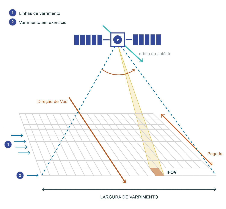 """Esquema da geometria de um sensor de varrimento na direção perpendicular à do voo (adaptado de Robinson, 2004). Na figura está esquematizado um exemplo de um sensor de varrimento que tem um sistema de espelhos rotativos que """"varrem"""" a superfície da Terra, recolhendo informação na área abrangida pelo varrimento. No caso da figura, o varrimento é feito na direção perpendicular à de voo. Os sensores de varrimento permitem a recolha de informação numa área maior do que um sensor que observasse só um ângulo. Geralmente, o sensor é construído de modo a que no tempo que leva a completar cada linha de varrimento o sensor avança uma distância igual à pegada medida na direção de voo. Isto permite obter as linhas de varrimento contíguas. O varrimento pode fazer-se numa só direção ou em ambas, e a geometria do varrimento pode ser retangular ou cónica, dependendo do desenho do sensor. A utilização deste ficheiro é regulada nos termos da licença Creative Commons Attribution 4.0 (CC BY-NC-ND 4.0, https://creativecommons.org/licenses/by-nc-nd/4.0/)"""