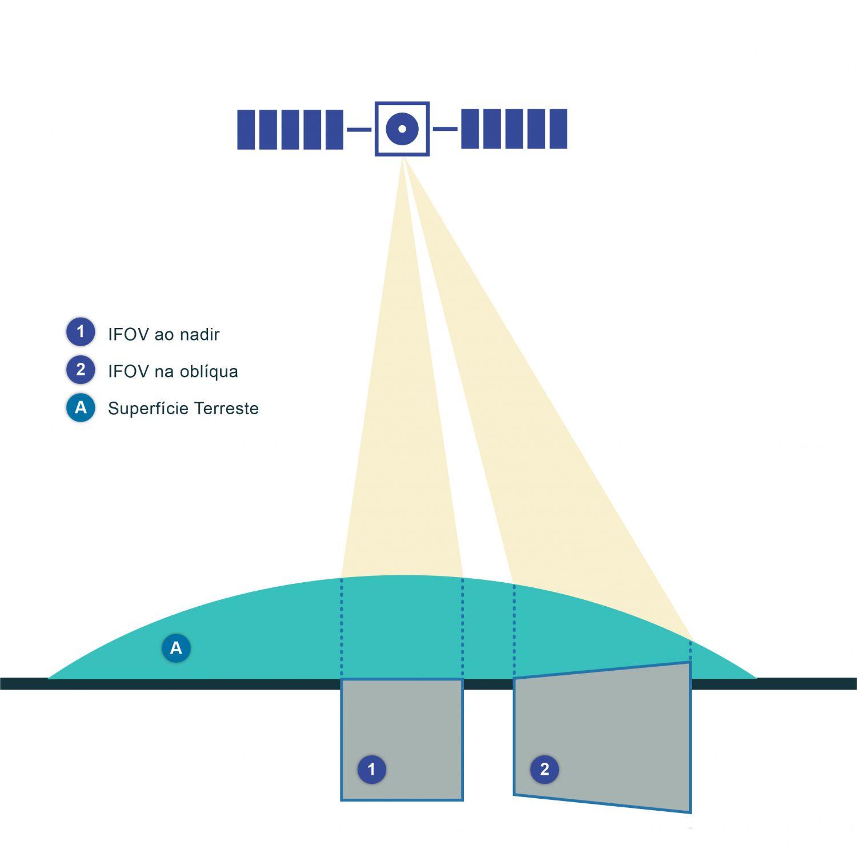 Distorção do campo de visão instantâneo (IFOV) causado por ângulos de visão oblíquos. Uma vez que a localização geográfica e a variável geofísica de cada píxel são conhecidas, a informação pode ser usada para o mapeamento em projeções que sejam mais inteligíveis para o utilizador. De um modo simples, neste passo dá-se a passagem das coordenadas do satélite em cada píxel para as coordenadas geográficas através de uma reamostragem dos dados. Este é o processo final na produção de imagens de satélite e talvez o que menos afeta a exatidão dos dados. A orientação da imagem definida pela geometria do sensor pode não ser de fácil interpretação já que pode haver distorção dos pixéis provocada pelo ângulo de visão do sensor. Esta distorção geralmente afeta mais os sensores com swath grande em que os ângulos de visão são maiores e as linhas de varrimento mais compridas e logo a distorção dos pixéis também aumenta. A utilização deste ficheiro é regulada nos termos da licença Creative Commons Attribution 4.0 (CC BY-NC-ND 4.0, https://creativecommons.org/licenses/by-nc-nd/4.0/)