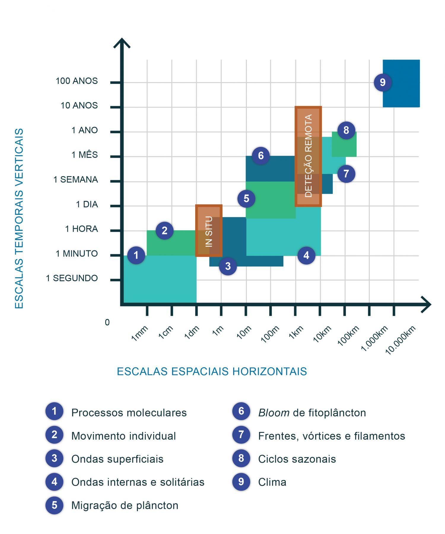 Escalas espácio-temporais de diferentes processos biogeoquímicos e das metodologias in situ e satélite. As medições feitas in situ, a bordo de navios ou por sondas submersas, são medições pontuais que cobrem uma área pouco extensa, assim como apenas fornecem dados durante um tempo limitado. As imagens obtidas por deteção remota, além de permitirem um estudo em grandes áreas, também permitem um estudo da evolução das condições ao longo do tempo, já que um satélite é desenhado para durar alguns anos. Isto permite aplicações sazonais, anuais e até à escala de poucas décadas. A figura ilustra as escalas temporal e espacial associadas a diferentes processos, comparando a aplicabilidade do método in situ e da deteção remota. A utilização deste ficheiro é regulada nos termos da licença Creative Commons Attribution 4.0 (CC BY-NC-ND 4.0, https://creativecommons.org/licenses/by-nc-nd/4.0/)