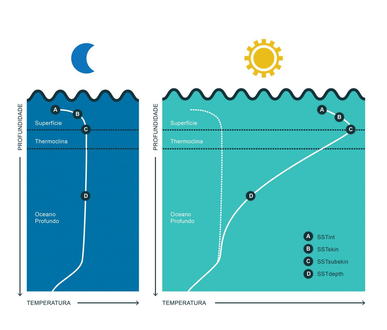 """Esquema de um perfil de temperatura obtido durante a noite e durante o dia. SSTint é a Temperatura da Superfície do Mar - TSM na interface oceano-atmosfera, SSTskin é a temperatura da pele, SSTsubskin é a temperatura a cerca de 1 mm e SSTdepth é a temperatura bulk. No domínio do infravermelho, a absorção e a emissividade da água do mar têm um valor próximo de 100%. Isto implica que a maior parte da radiação emitida abaixo de 30 micrómetros seja reabsorvida antes de deixar a superfície do mar. Consequentemente, é a temperatura desta camada """"pele"""" que caracteriza a emissão da radiação e controla a temperatura de radiação observada do espaço. As boias e outros métodos convencionais de medição da temperatura do mar medem a temperatura a alguns centímetros ou metros de profundidade, a chamada temperatura bulk, i.e., a temperatura medida entre cerca de 10 cm e 7 m de profundidade. A estrutura térmica dos primeiros metros do oceano irá ditar a diferença entre as duas temperaturas medidas. No caso de uma distribuição uniforme da temperatura, as medições deverão ser aproximadamente iguais, no entanto existem vários processos que provocam uma variação significativa da temperatura com a profundidade, aumentando a diferença entre os dois valores. A utilização deste ficheiro é regulada nos termos da licença Creative Commons Attribution 4.0 (CC BY-NC-ND 4.0, https://creativecommons.org/licenses/by-nc-nd/4.0/)"""