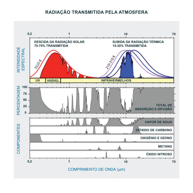 Radiação transmitida pela atmosfera e percentagem de radiação absorvida pelos constituintes principais da atmosfera. As setas verdes mostram as janelas atmosféricas usadas para a deteção remota no infravermelho. Os comprimentos de onda da radiação no infravermelho térmico situam-se entre 3 e 14 micrómetros. Como se pode ver na figura, nesta zona do espectro há constituintes atmosféricos que absorvem parte da radiação emitida pela superfície do mar e ao mesmo tempo emitem radiação. No entanto, a radiação emitida por aqueles constituintes corresponde a uma temperatura mais baixa pois a atmosfera está a temperaturas mais baixas que a superfície do mar e portanto a radiação que emitem terá um máximo desviado para maiores comprimentos de onda. Ao passar através da atmosfera o sinal emitido pelo oceano é atenuado. Os diferentes constituintes atmosféricos absorvem diferentes percentagens da radiação infravermelha emitida pela superfície do mar, sendo os principais absorventes o vapor de água, o ozono e o dióxido de carbono. Assim, na região do infravermelho térmico existem duas janelas usadas para a deteção remota, a primeira localizada entre 3,5 e 4,1 e a segunda entre 10,0 e 12,5 micrómetros. Nenhuma é completamente transparente já que os constituintes atmosféricos, o vapor de água em particular, irão absorver parcialmente o sinal emitido pela superfície do mar, aumentando a diferença entre a Temperatura de Brilho - TB medida no sensor e a verdadeira Temperatura da Superfície do Mar - TSM. A utilização deste ficheiro é regulada nos termos da licença Creative Commons Attribution 4.0 (CC BY-NC-ND 4.0, https://creativecommons.org/licenses/by-nc-nd/4.0/)