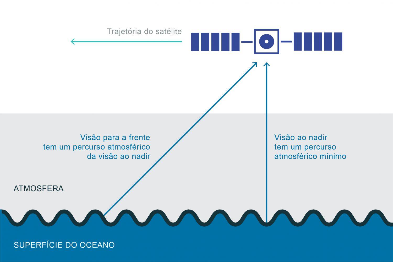 """Esquema que mostra as medições através da visão em ângulo """"para a frente"""" e da visão ao nadir (adaptado de Robinson, 2004). A correção atmosférica é feita utilizando modelos que permitem estimar o modo como a radiação foi transmitida através da atmosfera. Contudo, estes modelos por si só não são suficientes. O modo como o sensor faz as medições irá melhorar essa estimativa. Existem vários métodos de correção, como é o caso do método """"multi-look"""", que consiste na observação do mesmo ponto à superfície com dois ângulos diferentes. Um sensor em órbita polar com duas """"visões"""" permite fazer uma observação """"para a frente"""" com um ângulo entre 50° e 60°, e de seguida, apontar diretamente para baixo (visão ao nadir). Estas observações vão permitir fazer uma medição através da visão em ângulo, e pouco tempo depois, uma segunda medição do mesmo local na visão ao nadir. A temperatura de brilho medida ao nadir irá ser maior que a medida em ângulo já que esta última é feita através de uma maior camada de atmosfera. Assumindo que não tenham ocorrido alterações do local medido no tempo entre medições e que a atmosfera é uniforme no espaço das medições, as diferenças de temperatura de brilho são uma medida da atenuação atmosférica. Este método melhora a correção multiespectral já que existem diferenças de absorção atmosférica com diferentes comprimentos de onda. A utilização deste ficheiro é regulada nos termos da licença Creative Commons Attribution 4.0 (CC BY-NC-ND 4.0, https://creativecommons.org/licenses/by-nc-nd/4.0/)"""