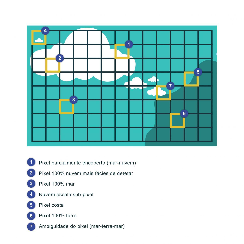 Representação esquemática dos vários tipos de contaminação por nuvens que podem existir numa imagem de satélite. Existem vários métodos de deteção da presença de nuvens: A) Limites de temperatura de brilho: já que as nuvens estão sempre a uma temperatura inferior à do oceano, estabelece-se um limite para o valor da temperatura de brilho abaixo do qual se presume contaminação por nuvem. Este teste necessita de uma análise mais profunda. B) Utilização dos canais nas bandas do visível e do infravermelho próximo: todos os sensores de infravermelhos possuem também canais no visível e no infravermelho próximo, dirigidos para o mesmo local na Terra e que são usados para a deteção de nuvens e para a deteção da fronteira terra-água. Durante o dia, estes dois canais mostram um grande contraste entre as nuvens e o mar. No entanto, no caso de nuvens mais pequenas que a escala do píxel é necessário algum cuidado, já que basta 10% do píxel estar contaminado por nuvem para alterar a temperatura de brilho. Nestes casos, eliminam-se os pixéis próximos de nuvens grandes. C) Testes de coerência espacial: quando existem muitas nuvens, a temperatura de brilho irá variar muito de píxel para píxel. Assim, quanto maior for a coerência espacial, menor será a probabilidade de haver nuvens. D) Testes multiespectrais: a presença de nuvens afeta a temperatura de brilho de tal forma que varia de canal para canal. A utilização deste ficheiro é regulada nos termos da licença Creative Commons Attribution 4.0 (CC BY-NC-ND 4.0, https://creativecommons.org/licenses/by-nc-nd/4.0/)