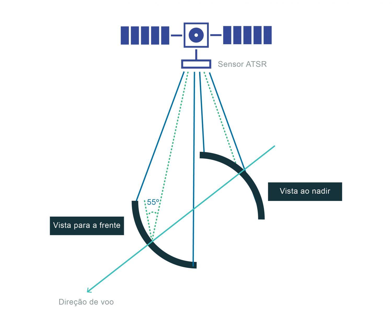 """Varrimento cónico dos sensores Along Track Scanning Radiometer - ATSR (visão """"para a frente"""" e visão ao nadir). Este método de varrimento permite observar o mesmo ponto sobre a Terra duas vezes com ângulos diferentes, conseguido através de um varrimento cónico. Assim, o sensor descreve linhas curvas sobre a superfície, apontando na direção de voo com um ângulo de visão de 55° e voltando até ao nadir. Este método de varrimento tem desvantagens: o facto de descrever linhas curvas sobre a superfície torna o processo de geolocalização muito mais complicado. No entanto, esta questão fica resolvida antes das imagens chegarem aos utilizadores. Outra desvantagem é que a largura de varrimento é muito menor que a do Advanced Very High Resolution Radiometer - AVHRR, tendo por isso uma menor repetição temporal, pelo que uma cobertura total da superfície da Terra só é conseguida ao fim de quatro dias. As vantagens de um varrimento cónico consistem na melhoria conseguida para a correção atmosférica já que, para além do método multicanal, também tem a capacidade de observar o mesmo ponto através de dois ângulos diferentes. Esta visão adicional é especialmente útil no caso da presença de aerossóis atmosféricos que tornam a correção atmosférica mais difícil. O modo como faz a calibração interna também é diferente. Em cada ciclo de varrimento aponta para dois corpos negros de grande precisão e estabilidade, mantidos a temperaturas perto dos extremos observados à superfície da Terra. A utilização deste ficheiro é regulada nos termos da licença Creative Commons Attribution 4.0 (CC BY-NC-ND 4.0, https://creativecommons.org/licenses/by-nc-nd/4.0/)"""
