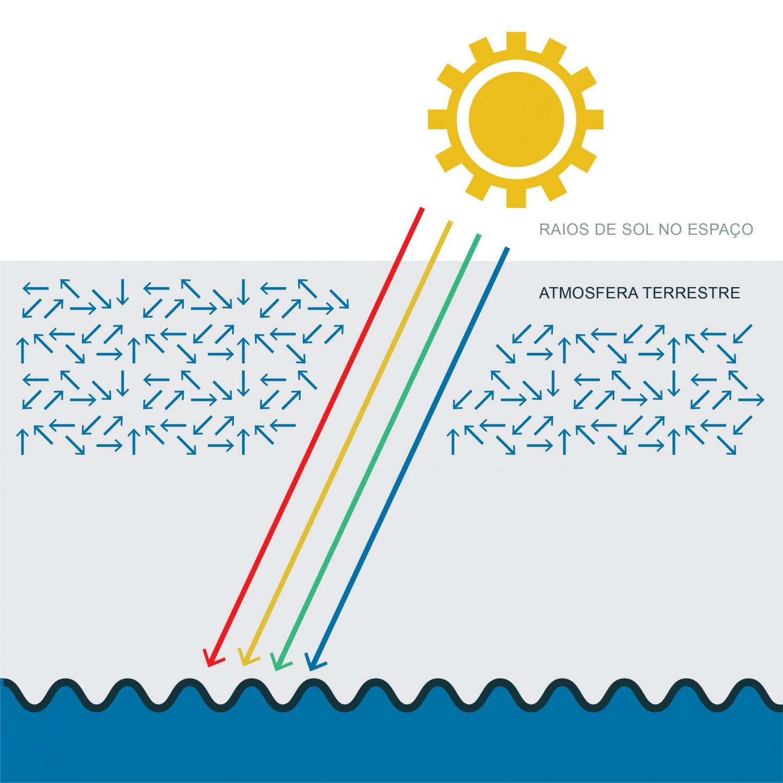 Difusão na atmosfera: a luz solar ao atravessar a atmosfera também irá interagir com os constituintes atmosféricos; os comprimentos de onda azuis são os principais a serem difundidos na atmosfera pelas moléculas de gases atmosféricos. É por esta razão que o olho humano vê o céu da cor azul. A utilização deste ficheiro é regulada nos termos da licença Creative Commons Attribution 4.0 (CC BY-NC-ND 4.0, https://creativecommons.org/licenses/by-nc-nd/4.0/)
