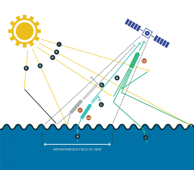 Esquema dos possíveis percursos óticos da radiação eletromagnética na região do visível, entre a superfície do oceano e o sensor: A) Raios ascendentes que chegam do interior da coluna de água para a sua superfície, e que são resultantes da absorção/difusão da água do mar e dos seus constituintes. Ao chegar à superfície o raio é refratado em direção ao sensor e contribui para Lw, definida como a radiância com origem na coluna de água na área situada no campo de visão instantânea do sensor (IFOV) e na direção do sensor. B) Corresponde à porção da radiância, Lw, que chega ao sensor. Esta porção contém informação dos constituintes do oceano. Os restantes raios que chegam ao sensor são provenientes ou da atmosfera ou de áreas fora do IFOV e não contêm informação do oceano contido no IFOV. C) Porção dos raios A que são absorvidos pela atmosfera ou difundidos pelos seus constituintes para fora do campo de visão do sensor. Note-se que (A)=(B)+(C). D) Raios emitidos pelo sol que são refletidos à superfície do oceano para o sensor. Não contêm informação do mar já que não penetraram a sua superfície. Contribui para a radiância refletida, Lr, definida como a radiância refletida pela superfície do mar que se encontra dentro do campo de visão instantânea do sensor, na direção do sensor. Lr é também conhecida como Sun Glitter, Sun Glint ou reflexão especular solar. E) Raios difundidos pela atmosfera que depois são refletidos à superfície do oceano para dentro do campo de visão do sensor. Também contribuem para Lr e são conhecidos como Sky Glitter, Sky Glint ou reflexão especular atmosférica. F) Raios de Lr que não chegam ao sensor, podendo ser absorvidos ou difundidos para fora do seu campo de visão. G) Raios de Lr que chegam ao sensor. Não contêm informação do mar. H) Raios emitidos pelo sol que são difundidos para dentro do campo de visão do sensor  pelos constituintes atmosféricos, sem nunca terem chegado à superfície do oceano. I) Raios emitidos pelo sol que entram no campo de