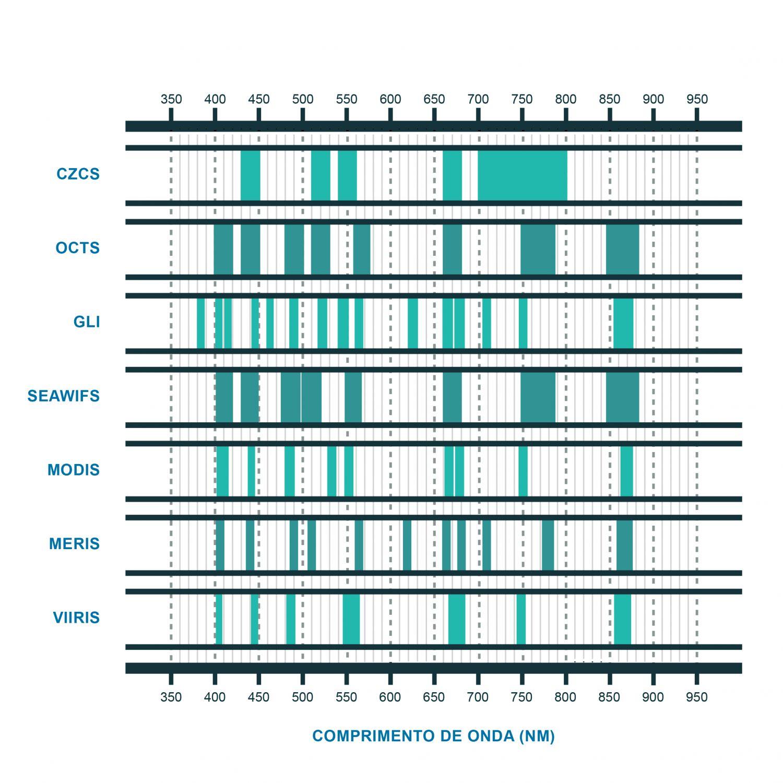 Os canais dos principais sensores de cor do oceano (adaptado de IOCCG, 1998). A utilização deste ficheiro é regulada nos termos da licença Creative Commons Attribution 4.0 (CC BY-NC-ND 4.0, https://creativecommons.org/licenses/by-nc-nd/4.0/)