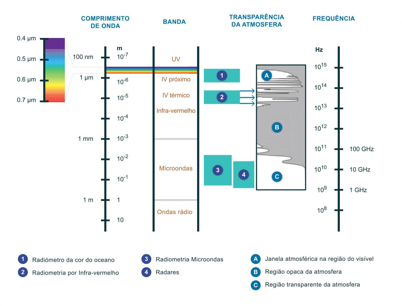 """O espectro eletromagnético e as janelas atmosféricas utilizadas pelos vários tipos de sensores na deteção remota do oceano (adaptado de Robinson, 2010). A figura representa a porção do espectro que é utilizada para a deteção remota sobre os oceanos. Os comprimentos de onda utilizados vão desde os mais baixos, os ultravioletas com cerca de 100 nm (1 nm = 1x10-9 m), até aos mais elevados, que chegam a 1 m na zona do espectro pertencente às microondas. A radiação visível, percetível pelo olho humano, tem comprimentos de onda que variam entre 390 nm, que correspondem à cor violeta, e 700 nm, que o nosso olho """"vê"""" como a cor vermelha. É nesta parte visível do espectro que os sensores da cor do oceano operam. A figura ilustra também a transmissibilidade da atmosfera para as várias zonas do espectro, isto é, a percentagem de radiação que é capaz de atravessar a atmosfera em cada região do espectro. A escolha de uma zona do espectro para a deteção remota é determinada pela capacidade da radiação eletromagnética ser transmitida através da atmosfera. As zonas do espectro em que a radiação eletromagnética consegue ser transmitida são designadas de janelas atmosféricas, e para cada janela foi desenvolvido um tipo de sensor capaz de operar nessa zona do espectro e recolher informação da superfiície do mar. Por exemplo, na zona do visível até cerca de 70% da radiação consegue passar através da atmosfera e, como referido anteriormente, é aqui que operam os sensores da cor do oceano que recebem radiação (sensores passivos) vinda não só da superfície do mar como da atmosfera. A utilização deste ficheiro é regulada nos termos da licença Creative Commons Attribution 4.0 (CC BY-NC-ND 4.0, https://creativecommons.org/licenses/by-nc-nd/4.0/)"""
